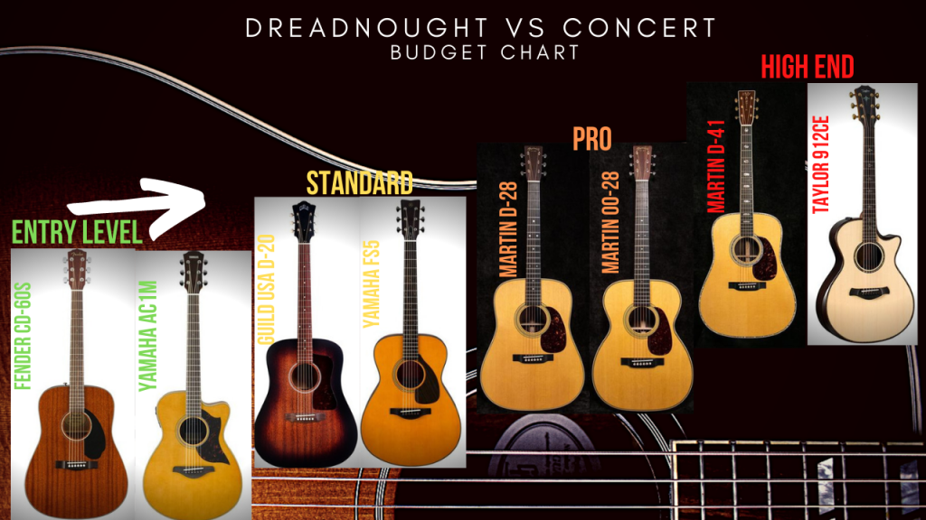 difference between dreadnought Vs Concert Cost Chart acoustic guitars
