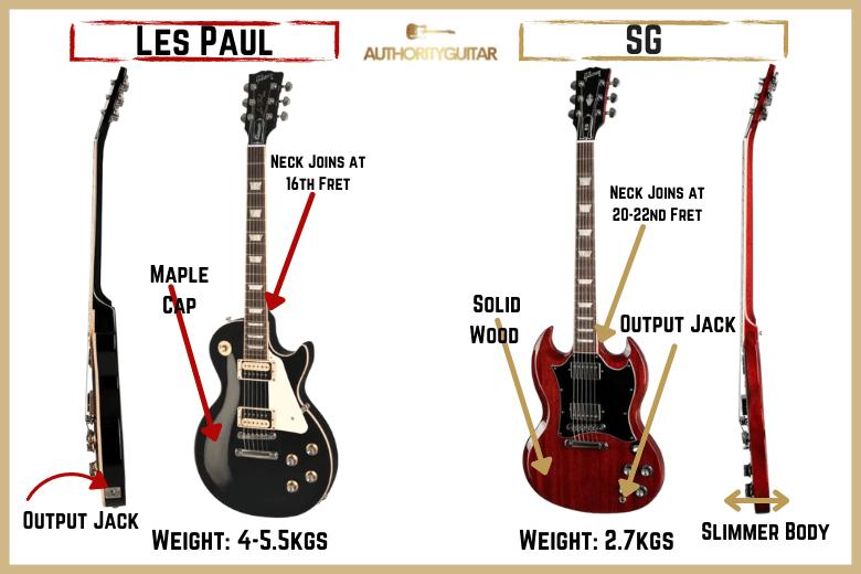 Les Paul scale length. sg standard and les paul studio pic maple cap